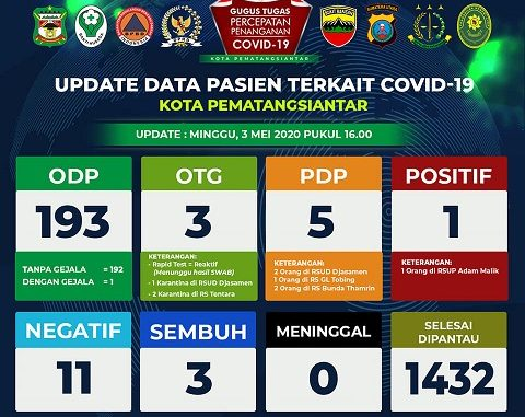 Data Gugus Tugas Covid-19 Pematangsiantar