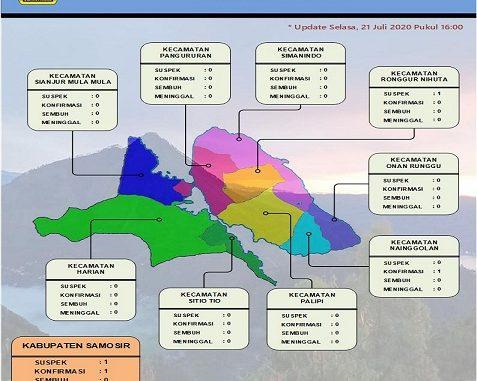 Data Covid Nasional, Sumut dan Kabupaten Samosir