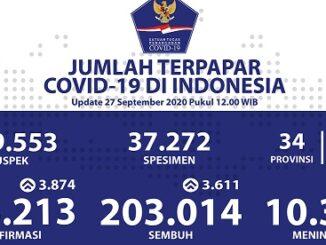 Foto : Update Terpapar COVID-19 per 27 September 2020 Pkl. 12.00. (Pusat Data Informasi dan Komunikasi Kebencanaan BNPB)