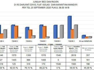 Jumlah Bed dan Pasien di RS Darurat covid-19
