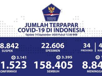 Pasien sembuh dari Covid-19 per 14 September 2020 bertambah lagi sebanyak 3.395 kasus