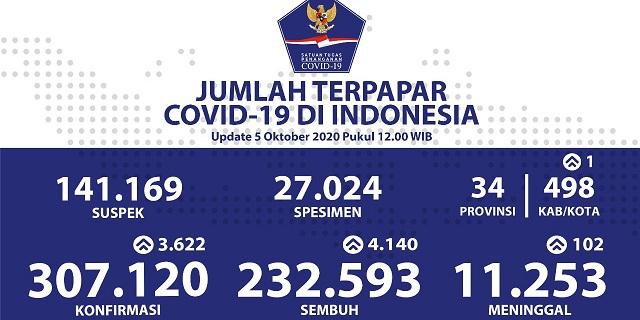 Foto : Update Data Harian Perkembangan Penanganan COVID-19 di Indonesia per tanggal 5 Oktober 2020 (Bidang Data, Pusat Data Informasi dan Komunikasi Kebencanaan BNPB)