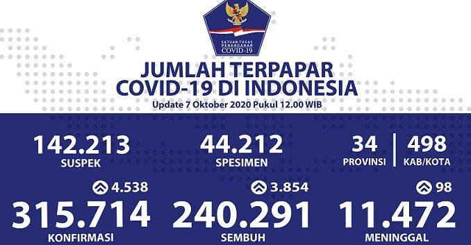 Foto : Infografis Harian COVID-19 update 7 Oktober 2020, Pkl. 12.00 WIB (Pusat Data Informasi dan Komunikasi Kebencanaan BNPB)