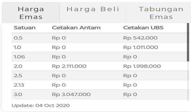 Update Harga Emas 24 Karat Di Pegadaian 4 Oktober 2020 Berita Ter Update Hari Ini