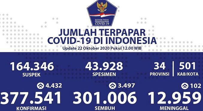 Foto : Update Data Harian Perkembangan Penanganan COVID-19 di Indonesia per tanggal 22 Oktober 2020 (Bidang Data, Pusat Data Informasi dan Komunikasi Kebencanaan BNPB)